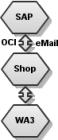 Shop OCI-Schnittstelle