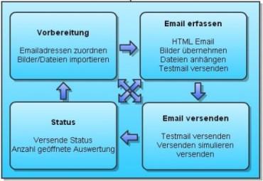 Mailing Tool Uebersicht