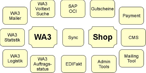 Schaubild: WA3, Shop, Tools, Mail